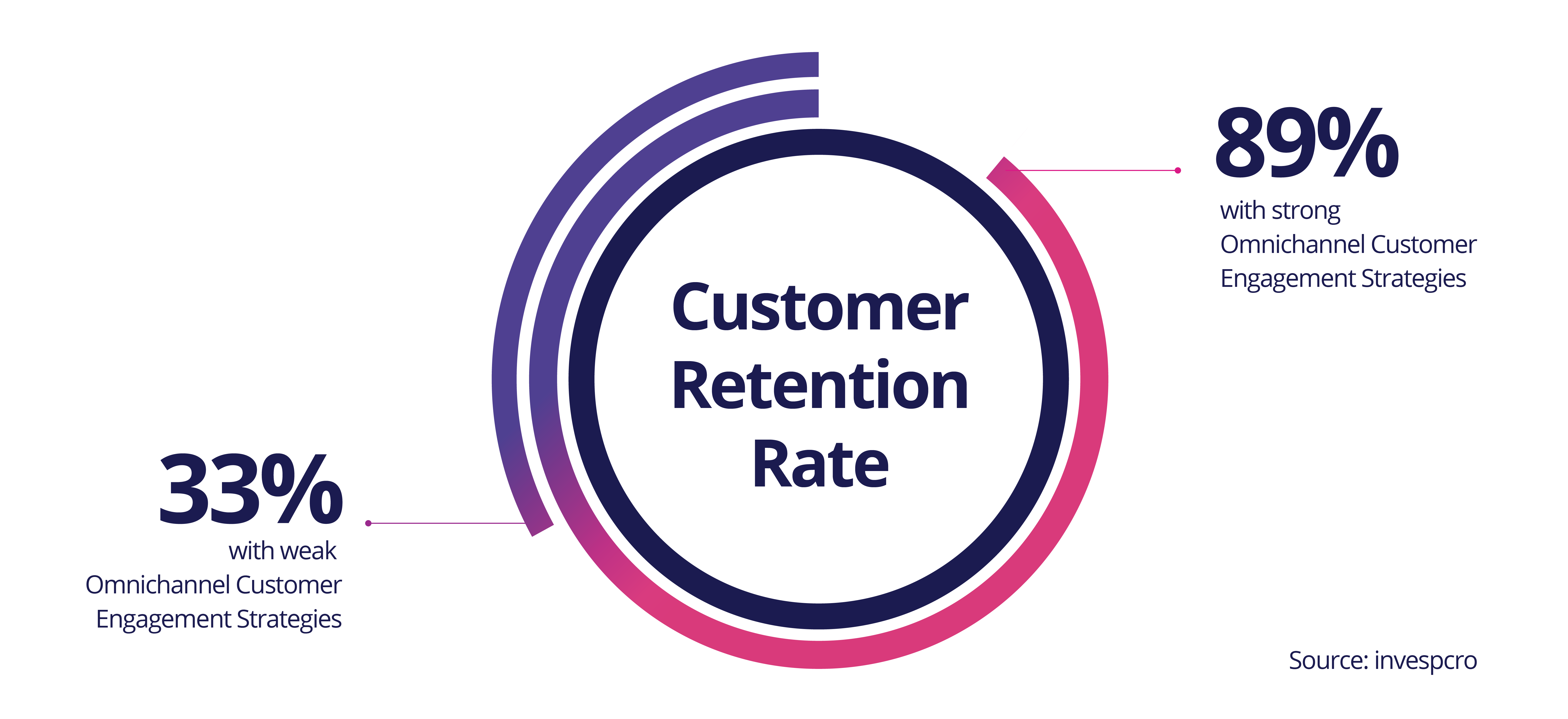 Customer retention by companies with omnichannel strategies compared to those without